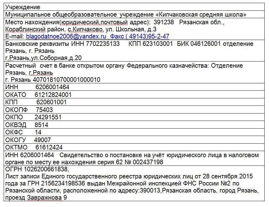 platezhnye-rekvizity-uchrezhdeniya